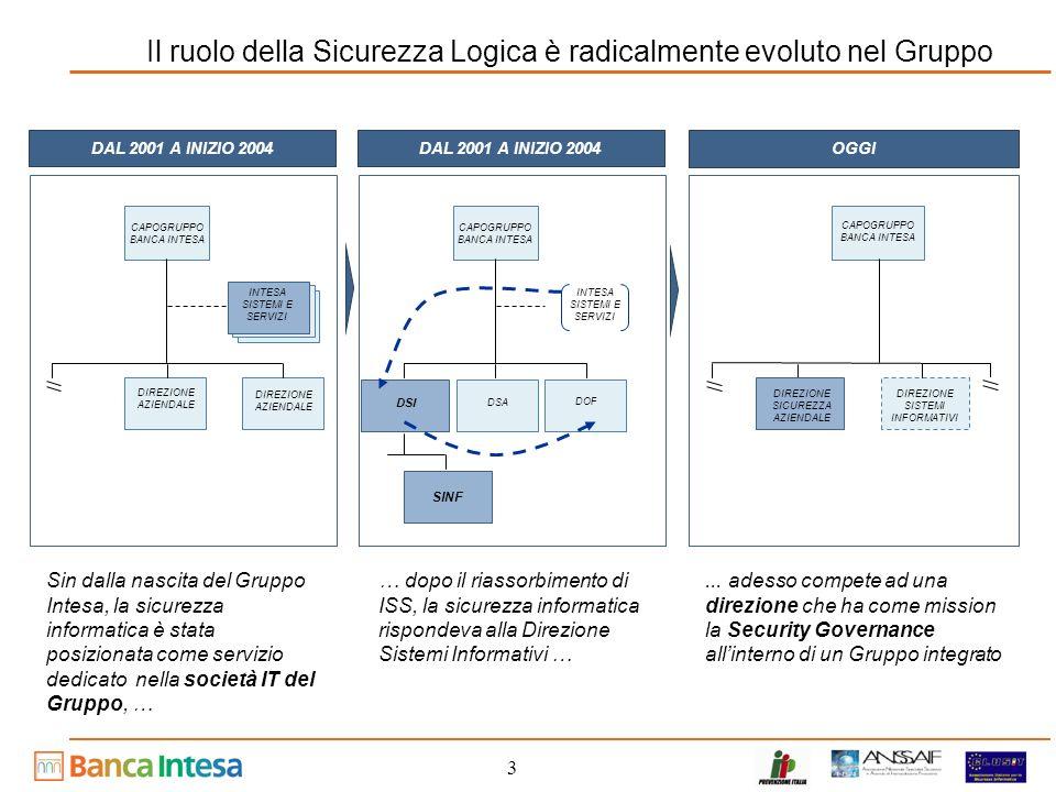 3 Il ruolo della Sicurezza Logica è radicalmente evoluto nel Gruppo Sin dalla nascita del Gruppo Intesa, la sicurezza informatica è stata posizionata come servizio dedicato nella società IT del Gruppo, …...