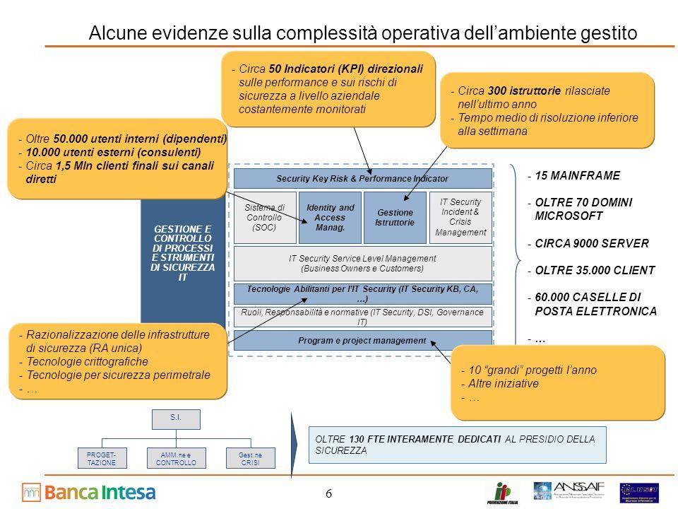 17 Agenda Levoluzione della Sicurezza allinterno del Gruppo Intesa Il modello di governo della Sicurezza integrata Le prossime sfide in Banca Intesa Considerazioni finali