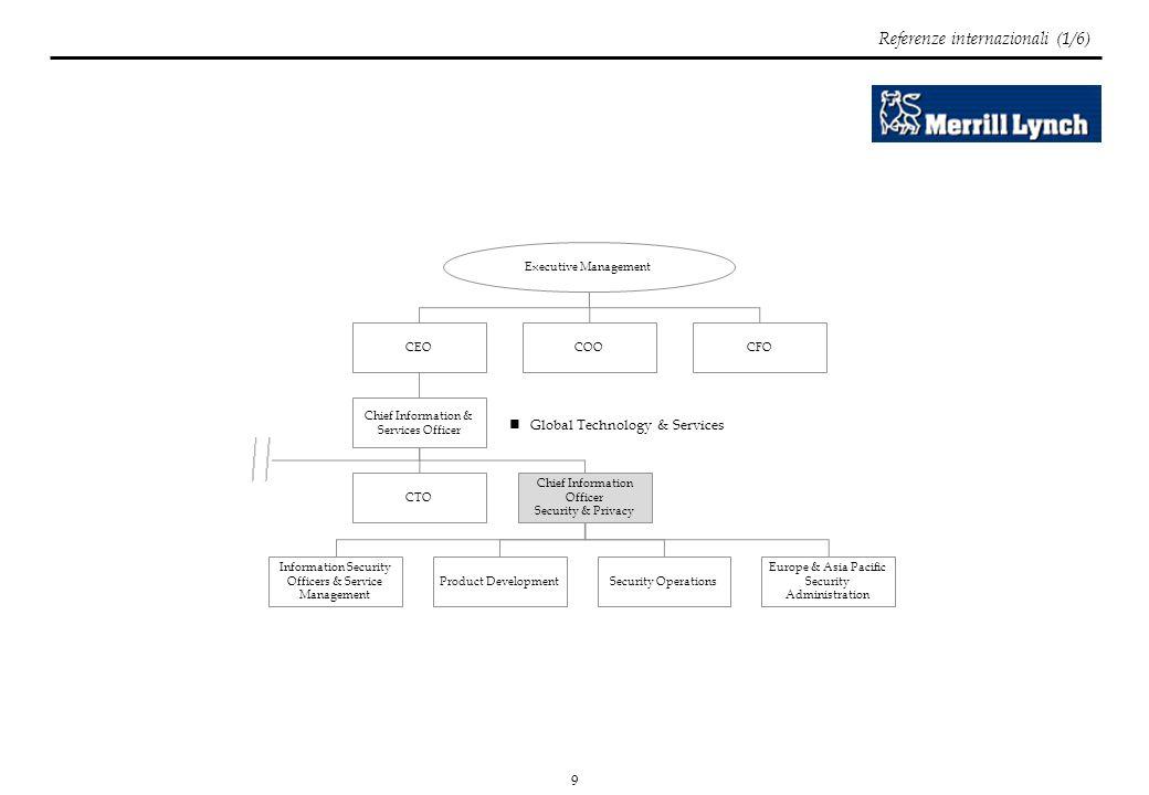 20 Referenze italiane (6/6) Figure attualmente presenti in azienda che necessitano di responsabilizzazione formale sulla sicurezza informatica AD DG Capi Area SUSAEBU IT Security LSA Service Manager Capi Progetto