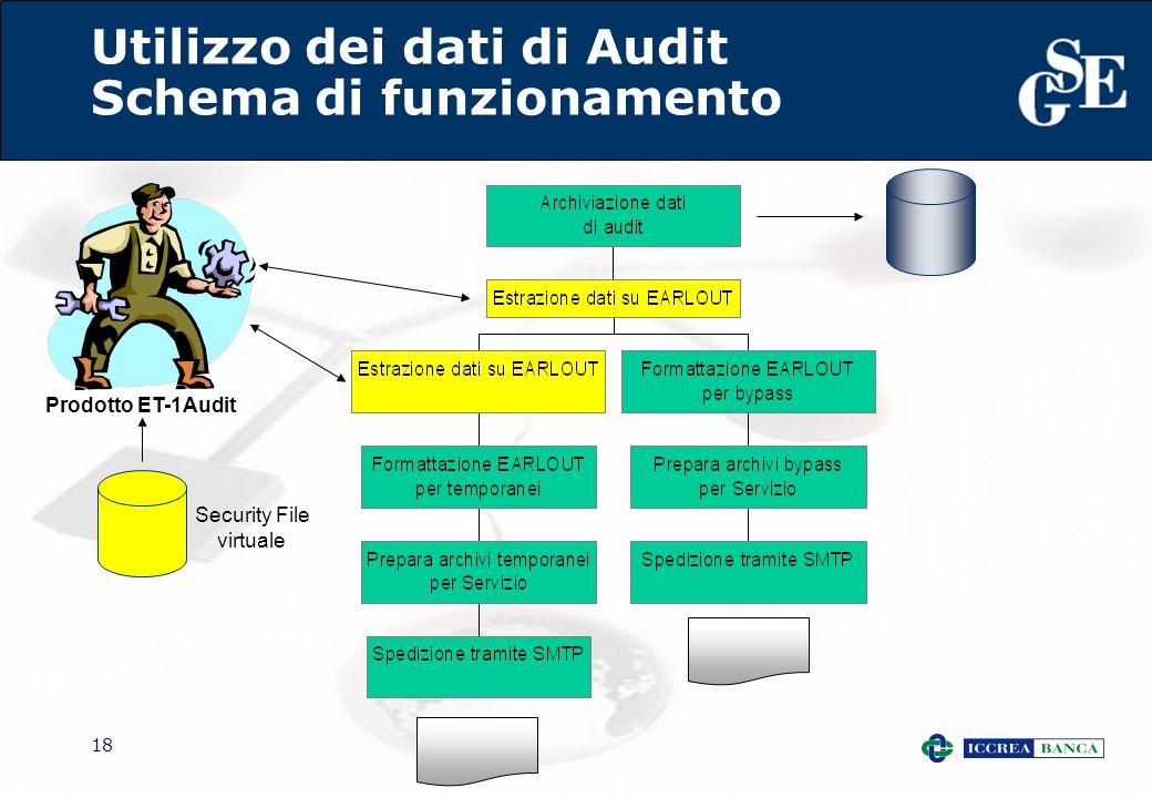18 Utilizzo dei dati di Audit Schema di funzionamento Prodotto ET-1Audit Security File virtuale