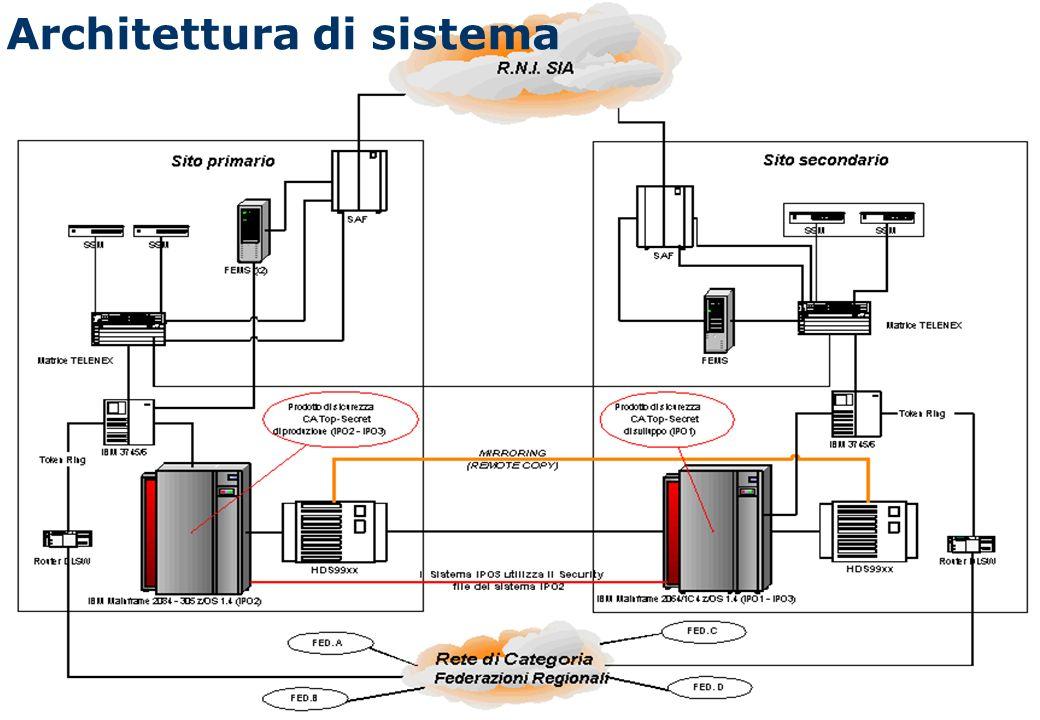 4 Architettura di sistema