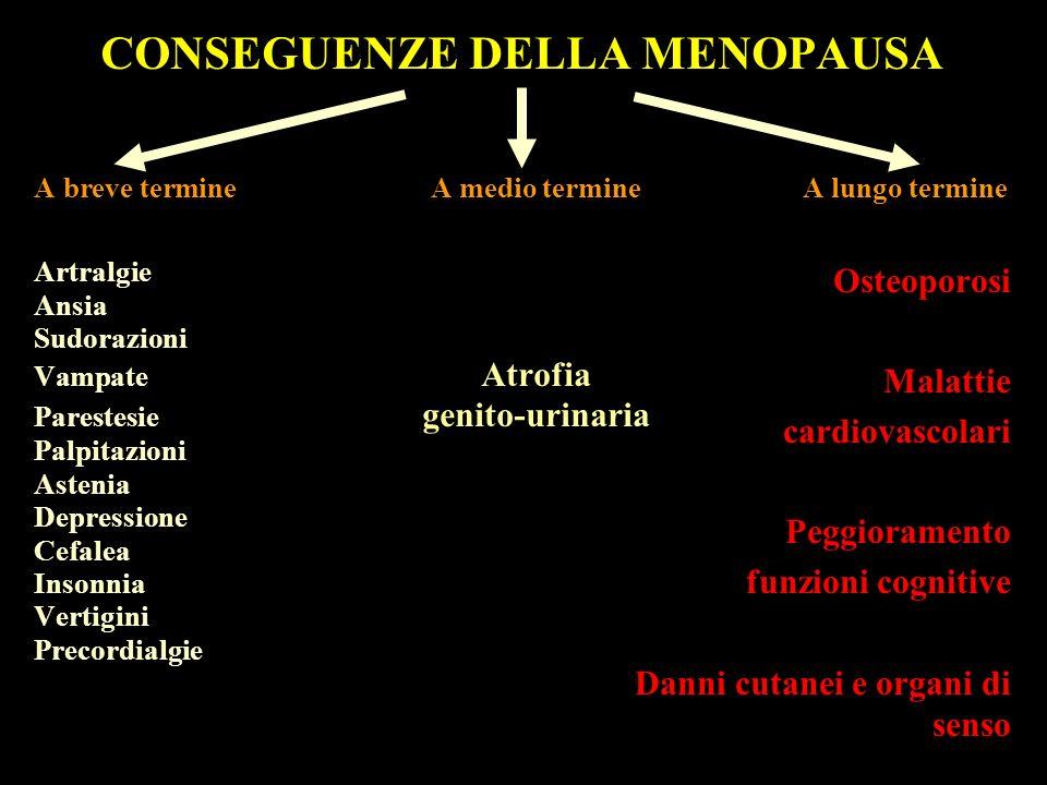 CONSEGUENZE DELLA MENOPAUSA A breve termineA medio termine A lungo termine Artralgie Ansia Sudorazioni Vampate Atrofia Parestesie genito-urinaria Palp