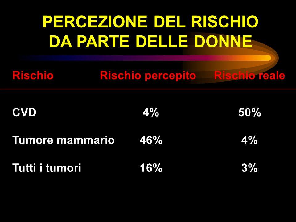 PERCEZIONE DEL RISCHIO DA PARTE DELLE DONNE Rischio Rischio percepito Rischio reale CVD4%50% Tumore mammario46%4% Tutti i tumori16%3%