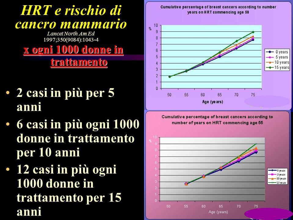 HRT e rischio di cancro mammario Lancet North Am Ed 1997;350(9084):1043-4 x ogni 1000 donne in trattamento 2 casi in più per 5 anni 6 casi in più ogni