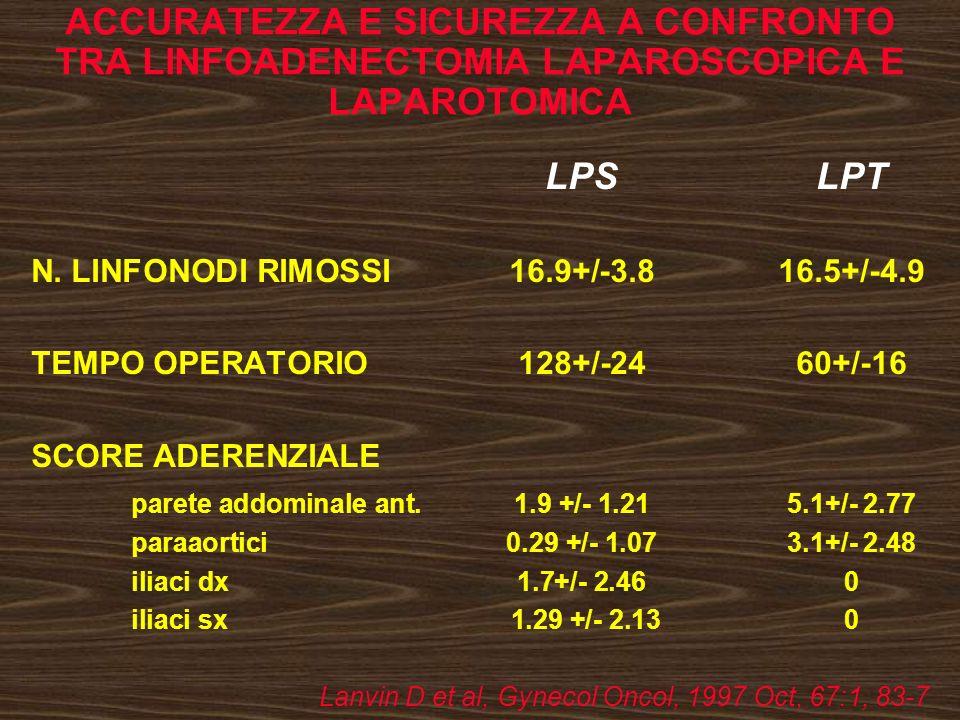 ACCURATEZZA E SICUREZZA A CONFRONTO TRA LINFOADENECTOMIA LAPAROSCOPICA E LAPAROTOMICA LPSLPT N. LINFONODI RIMOSSI16.9+/-3.816.5+/-4.9 TEMPO OPERATORIO