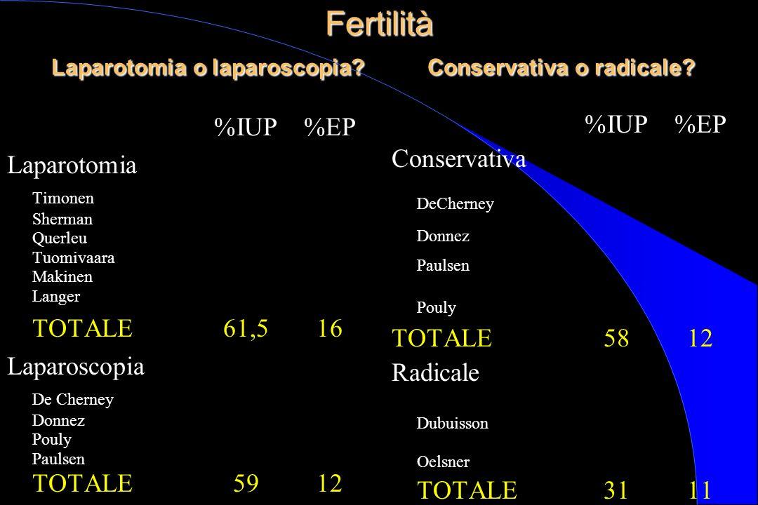 Fertilità Laparotomia o laparoscopia? Conservativa o radicale? Fertilità Laparotomia o laparoscopia? Conservativa o radicale? %IUP%EP Laparotomia Timo