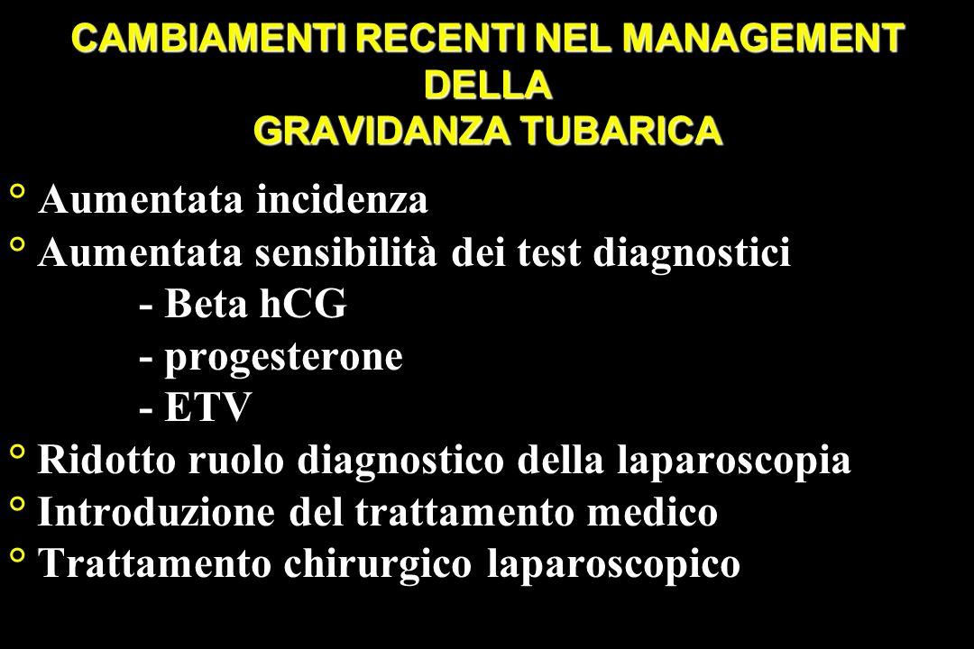 CAMBIAMENTI RECENTI NEL MANAGEMENT DELLA GRAVIDANZA TUBARICA ° Aumentata incidenza ° Aumentata sensibilità dei test diagnostici - Beta hCG - progester
