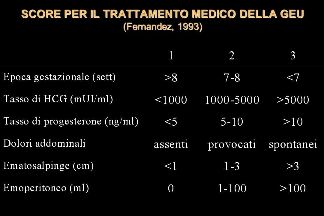 SCORE PER IL TRATTAMENTO MEDICO DELLA GEU (Fernandez, 1993)