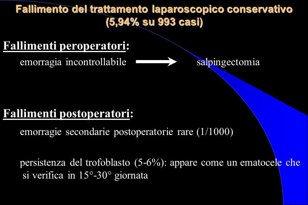 Fallimento del trattamento laparoscopico conservativo (5,94% su 993 casi) Fallimenti peroperatori: emorragia incontrollabile salpingectomia Fallimenti