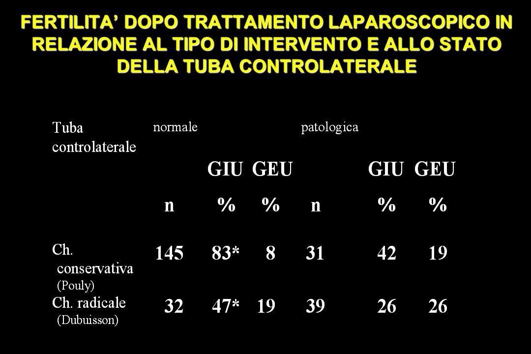 FERTILITA DOPO TRATTAMENTO LAPAROSCOPICO IN RELAZIONE AL TIPO DI INTERVENTO E ALLO STATO DELLA TUBA CONTROLATERALE
