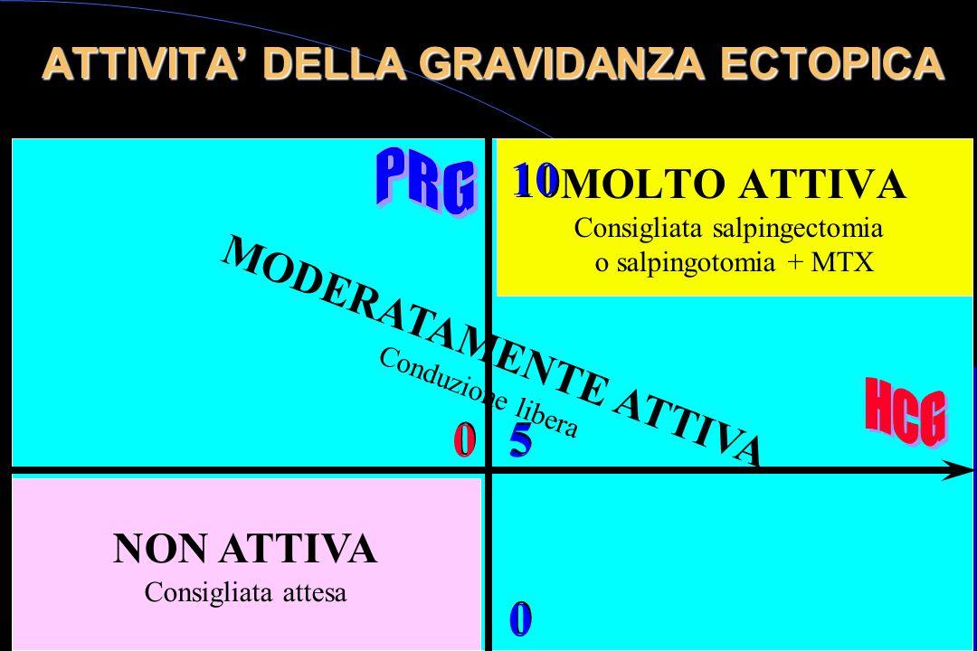 MOLTO ATTIVA Consigliata salpingectomia o salpingotomia + MTX ATTIVITA DELLA GRAVIDANZA ECTOPICA NON ATTIVA Consigliata attesa MODERATAMENTE ATTIVA Co