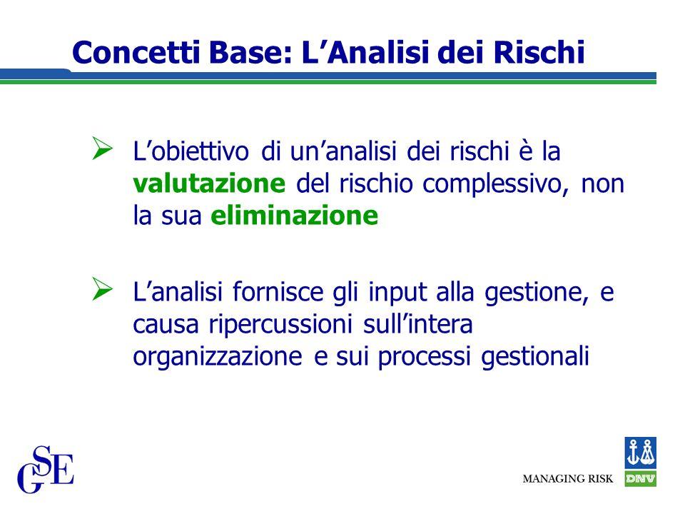 Concetti Base: LAnalisi dei Rischi Lobiettivo di unanalisi dei rischi è la valutazione del rischio complessivo, non la sua eliminazione Lanalisi fornisce gli input alla gestione, e causa ripercussioni sullintera organizzazione e sui processi gestionali