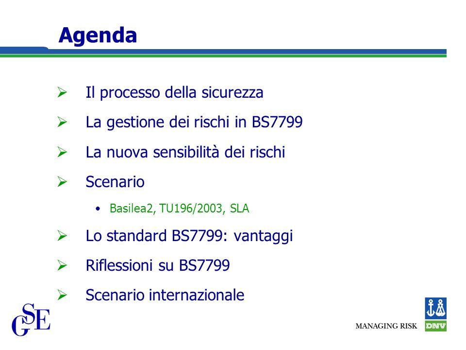 Agenda Il processo della sicurezza La gestione dei rischi in BS7799 La nuova sensibilità dei rischi Scenario Basilea2, TU196/2003, SLA Lo standard BS7799: vantaggi Riflessioni su BS7799 Scenario internazionale