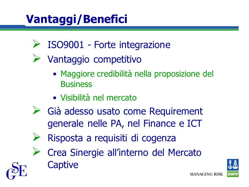 Vantaggi/Benefici ISO9001 - Forte integrazione Vantaggio competitivo Maggiore credibilità nella proposizione del Business Visibilità nel mercato Già adesso usato come Requirement generale nelle PA, nel Finance e ICT Risposta a requisiti di cogenza Crea Sinergie allinterno del Mercato Captive