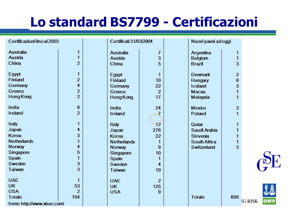 Lo standard BS Certificazioni Certificazioni fino al 2003Certificati 31/03/2004Nuovi paesi ad oggi Australia1 7Argentina1 Austria1 3Belgium1 China2 5Brazil 3 Egypt1 1Denmark2 Finland2 10Hungary6 Germany4 22Iceland3 Greece2 2Macau1 Hong Kong2 17Malaysia1 India6 24Mexico 3 Ireland2 7Poland 1 Italy1 12Qatar1 Japan4 276Saudi Arabia1 Korea3 22Slovenia1 Netherlands1 1South Africa1 Norway4 9Switzerland3 Singapore5 10 Spain1 1 Sweden3 4 Taiwan3 10 UAE1 2 UK53UK 125 USA2 9 Totale104Totale608 fonte: