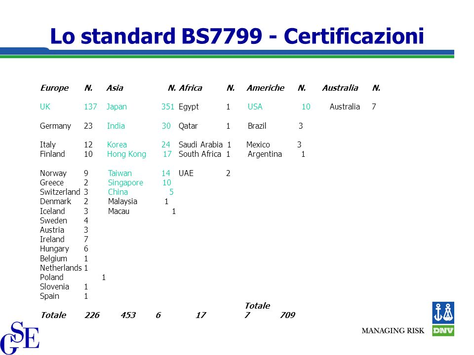 Lo standard BS7799 - Certificazioni EuropeN. Asia N.AfricaN.