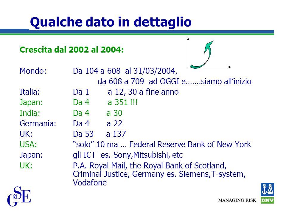 Qualche dato in dettaglio Crescita dal 2002 al 2004: Mondo:Da 104 a 608 al 31/03/2004, da 608 a 709 ad OGGI e…….siamo allinizio Italia:Da 1 a 12, 30 a fine anno Japan:Da 4 a 351 !!.