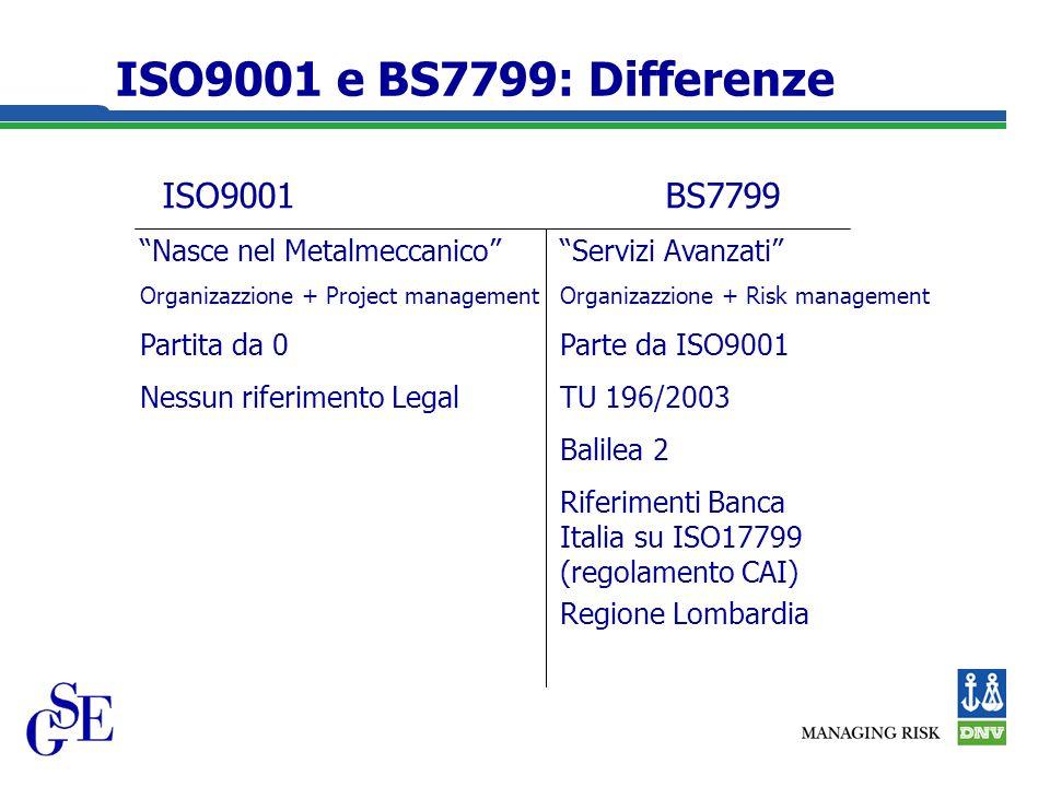 ISO9001 e BS7799: Differenze ISO9001BS7799 Nasce nel MetalmeccanicoServizi Avanzati Organizazzione + Project managementOrganizazzione + Risk management Partita da 0Parte da ISO9001 Nessun riferimento LegalTU 196/2003 Balilea 2 Riferimenti Banca Italia su ISO17799 (regolamento CAI) Regione Lombardia
