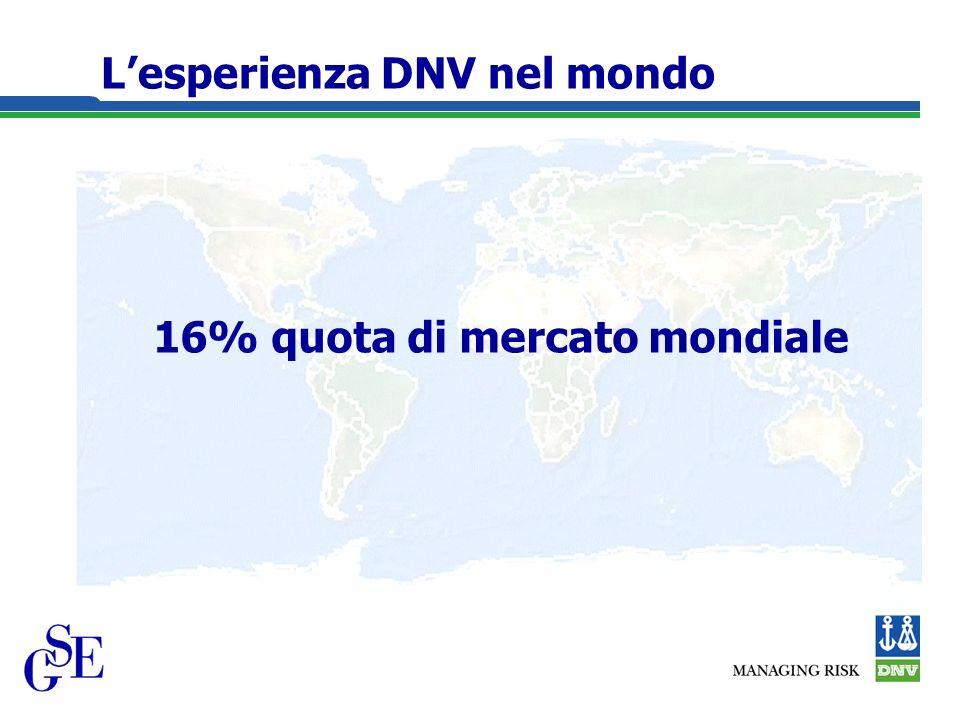 Lesperienza DNV nel mondo 16% quota di mercato mondiale