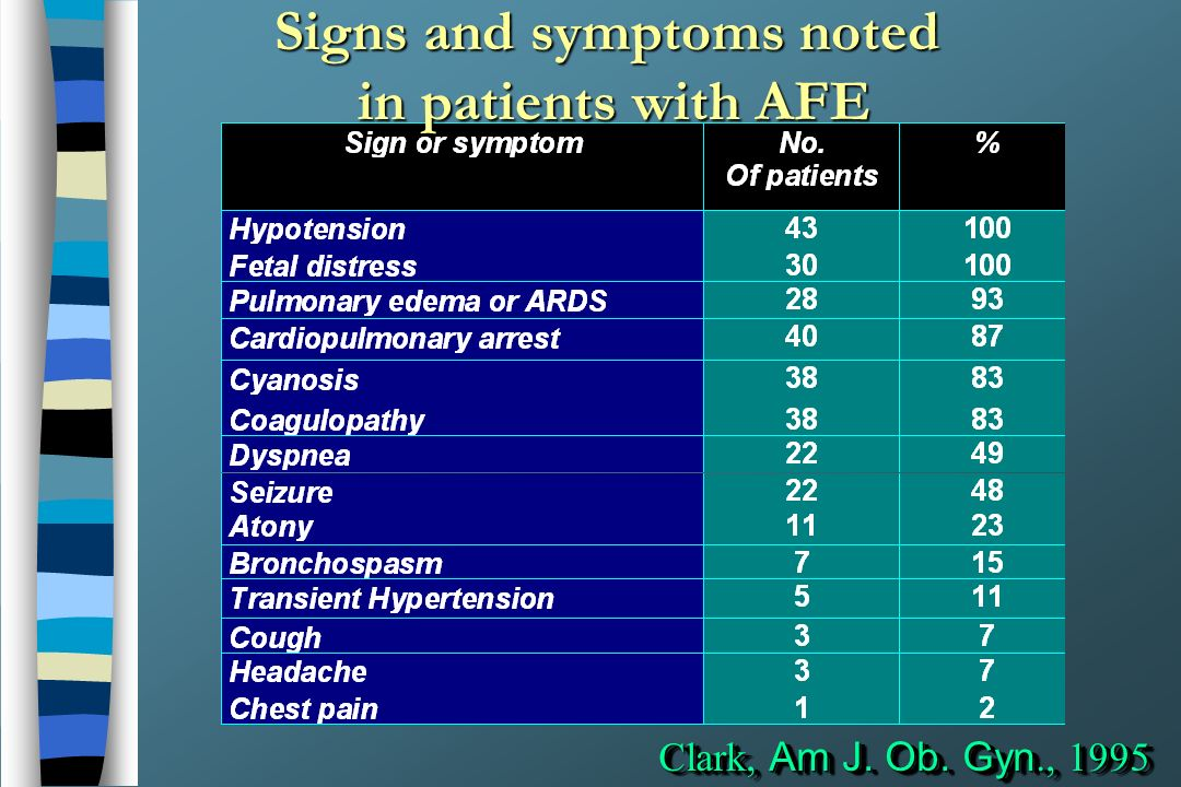 Signs and symptoms noted in patients with AFE Clark, Am J. Ob. Gyn., 1995