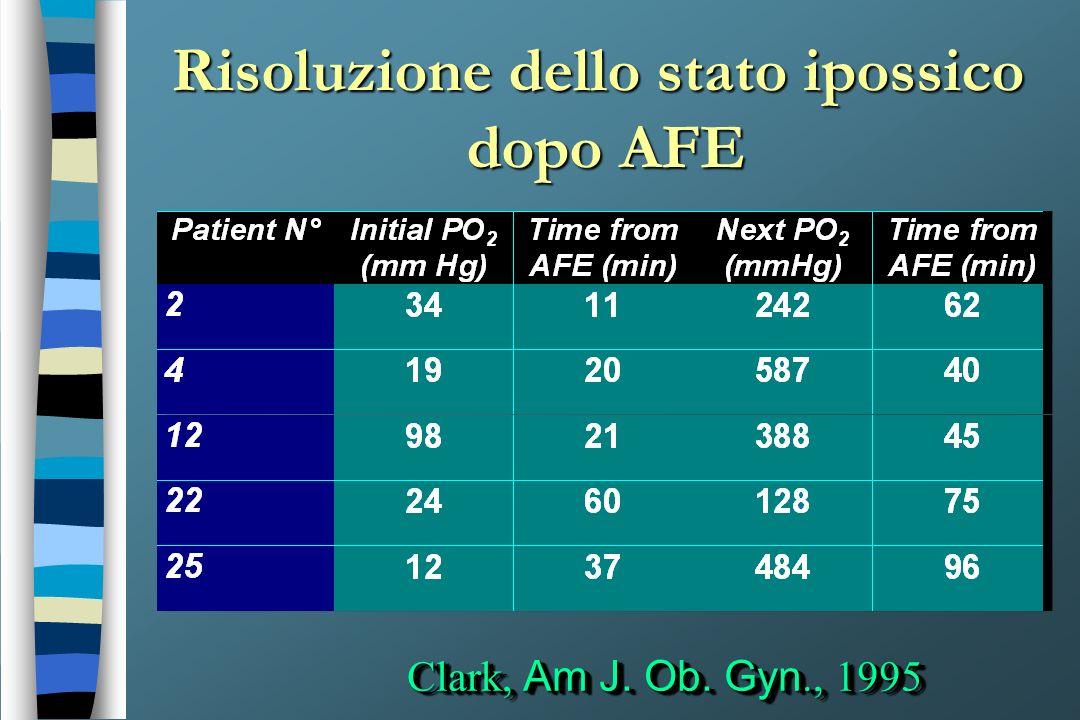 Risoluzione dello stato ipossico dopo AFE Clark, Am J. Ob. Gyn., 1995