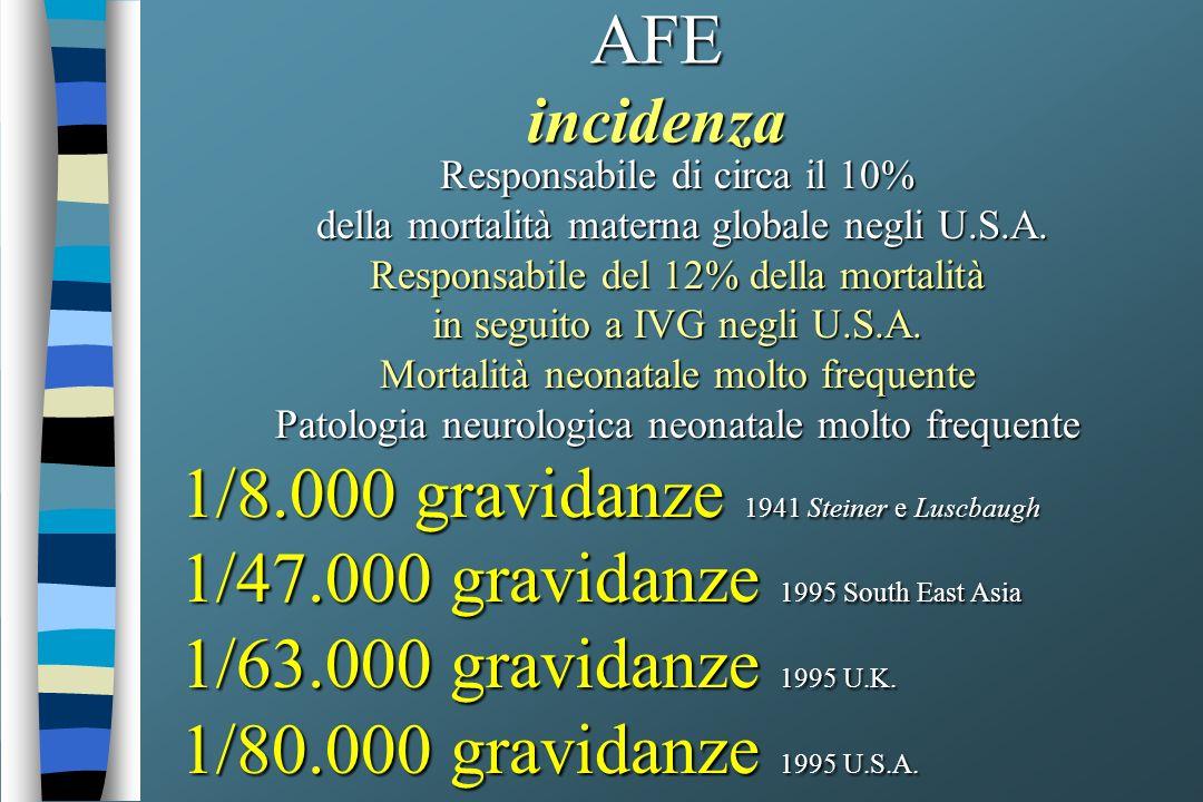 AFE incidenza Responsabile di circa il 10% della mortalità materna globale negli U.S.A. della mortalità materna globale negli U.S.A. Responsabile del