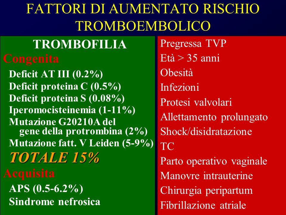 FATTORI DI AUMENTATO RISCHIO TROMBOEMBOLICO TROMBOFILIA Congenita Deficit AT III (0.2%) Deficit proteina C (0.5%) Deficit proteina S (0.08%) Iperomoci