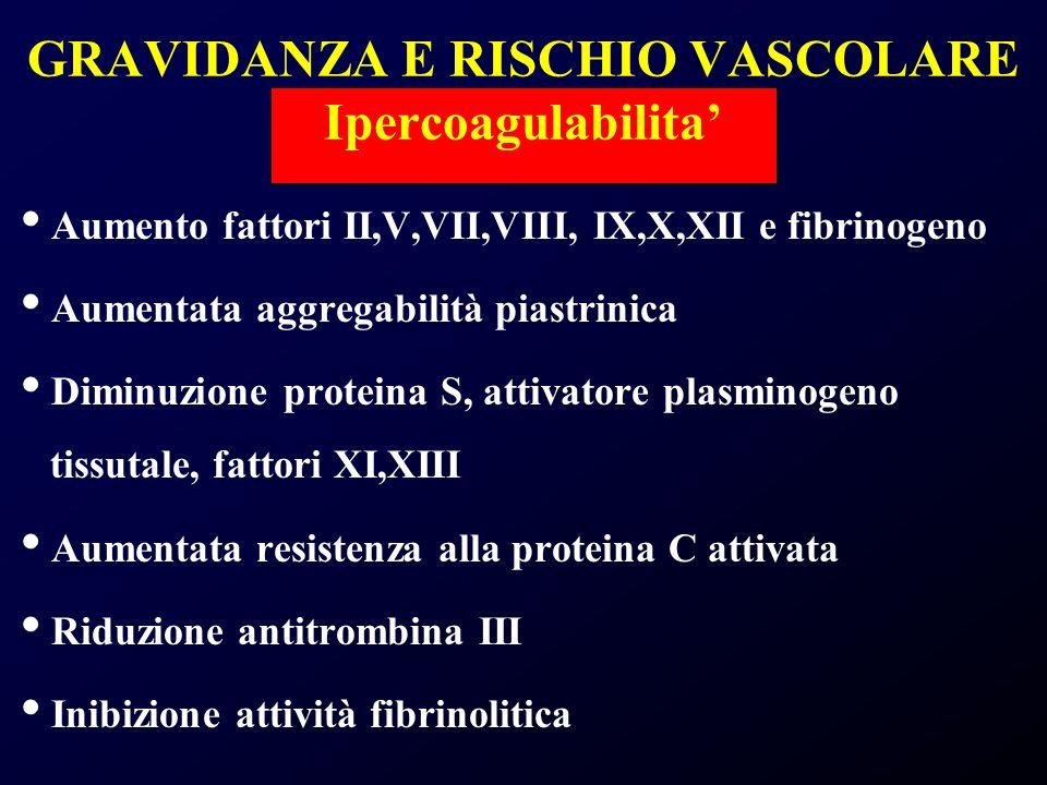 GRAVIDANZA E RISCHIO VASCOLARE Ipercoagulabilita Aumento fattori II,V,VII,VIII, IX,X,XII e fibrinogeno Aumentata aggregabilità piastrinica Diminuzione