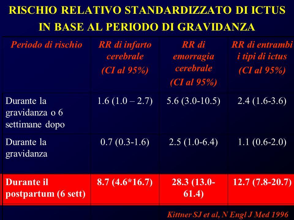 RISCHIO RELATIVO STANDARDIZZATO DI ICTUS IN BASE AL PERIODO DI GRAVIDANZA Periodo di rischioRR di infarto cerebrale (CI al 95%) RR di emorragia cerebr