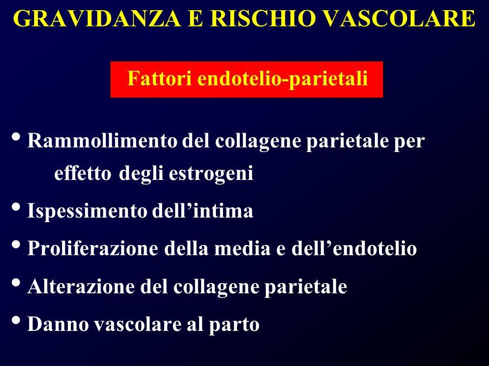GRAVIDANZA E RISCHIO VASCOLARE Fattori endotelio-parietali Rammollimento del collagene parietale per effetto degli estrogeni Ispessimento dellintima P