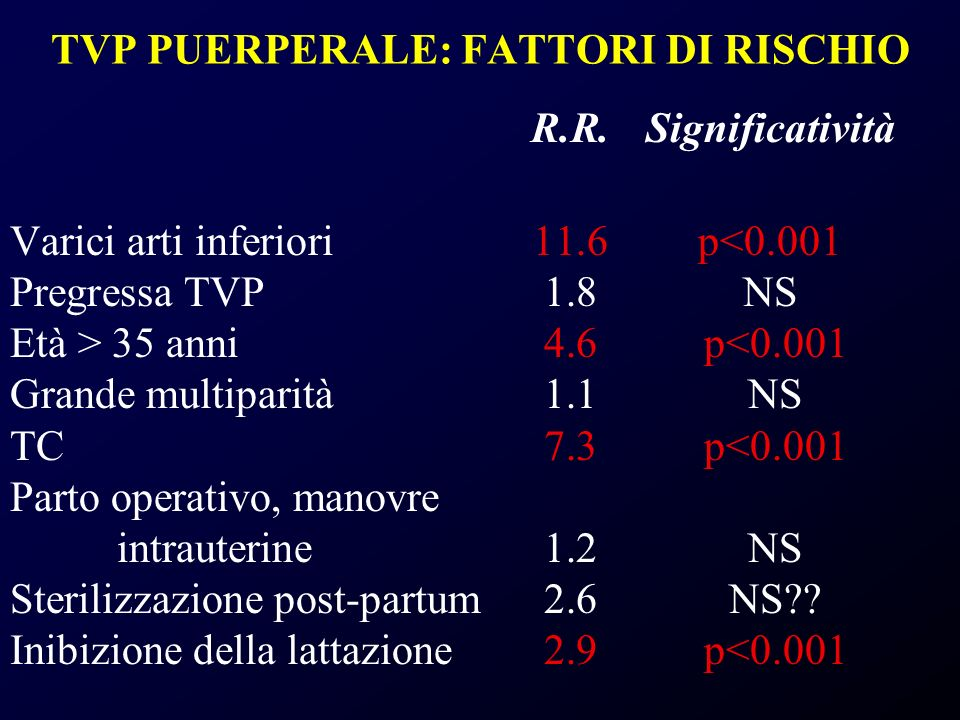 TVP PUERPERALE: FATTORI DI RISCHIO R.R.Significatività Varici arti inferiori11.6p<0.001 Pregressa TVP1.8NS Età > 35 anni4.6 p<0.001 Grande multiparità