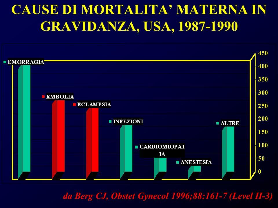 CAUSE DI MORTALITA MATERNA IN GRAVIDANZA, USA, 1987-1990 da Berg CJ, Obstet Gynecol 1996;88:161-7 (Level II-3)
