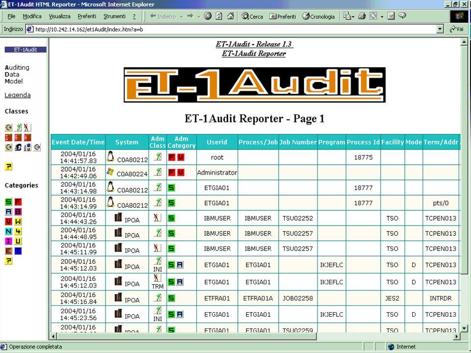 GSE Convegno 21 maggio 2004 RISK MANAGEMENT: ridurre la INSICUREZZA mediante la integrazione dei dati di monitoring IL RISCHIO ACCETTATO Results Superior by Software Architecture 12
