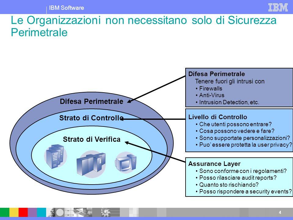 IBM Software 4 Le Organizzazioni non necessitano solo di Sicurezza Perimetrale Difesa Perimetrale Tenere fuori gli intrusi con Firewalls Anti-Virus In
