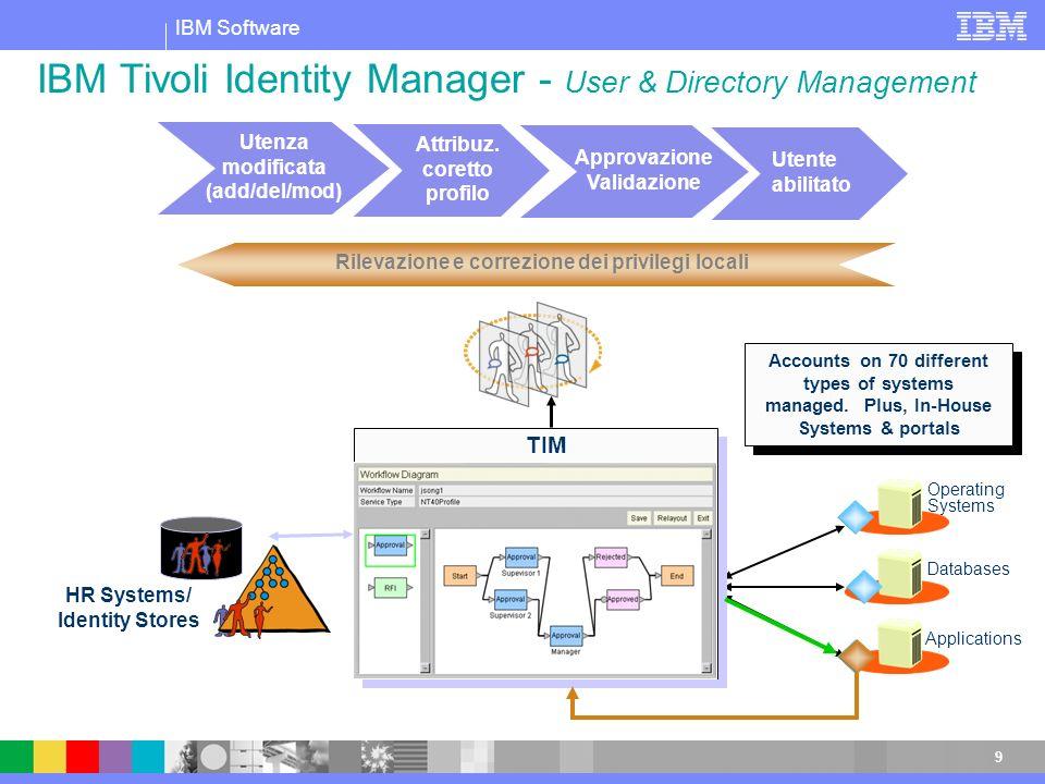 IBM Software 10 Come riuscire a verificare che gli standard di sicurezza definiti a livello aziendale siano correttamente rispettati.