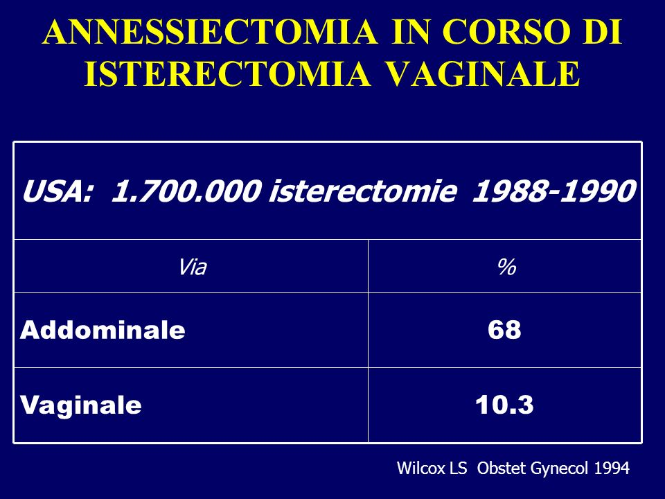 ANNESSIECTOMIA IN CORSO DI ISTERECTOMIA VAGINALE USA: 1.700.000 isterectomie 1988-1990 10.3Vaginale 68Addominale %Via Wilcox LS Obstet Gynecol 1994