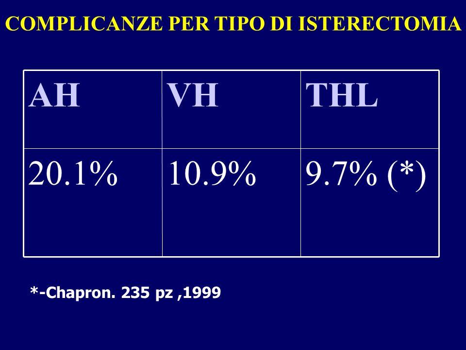 COMPLICANZE PER TIPO DI ISTERECTOMIA 9.7% (*)10.9%20.1% THLVHAH *-Chapron. 235 pz,1999