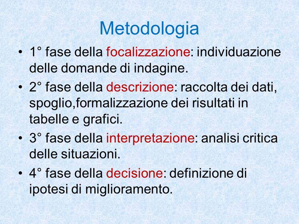 Metodologia 1° fase della focalizzazione: individuazione delle domande di indagine. 2° fase della descrizione: raccolta dei dati, spoglio,formalizzazi