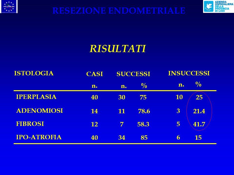 a-b: P < 0.01 RISULTATI (106 casi) < 44 a 44 – 49 a > 49 b n. % ETA 28 23 31 70 69.7 93.9 n. % 12 10 2 30 30.3 6.1 SUCCESSIINSUCCESSI RESEZIONE ENDOME