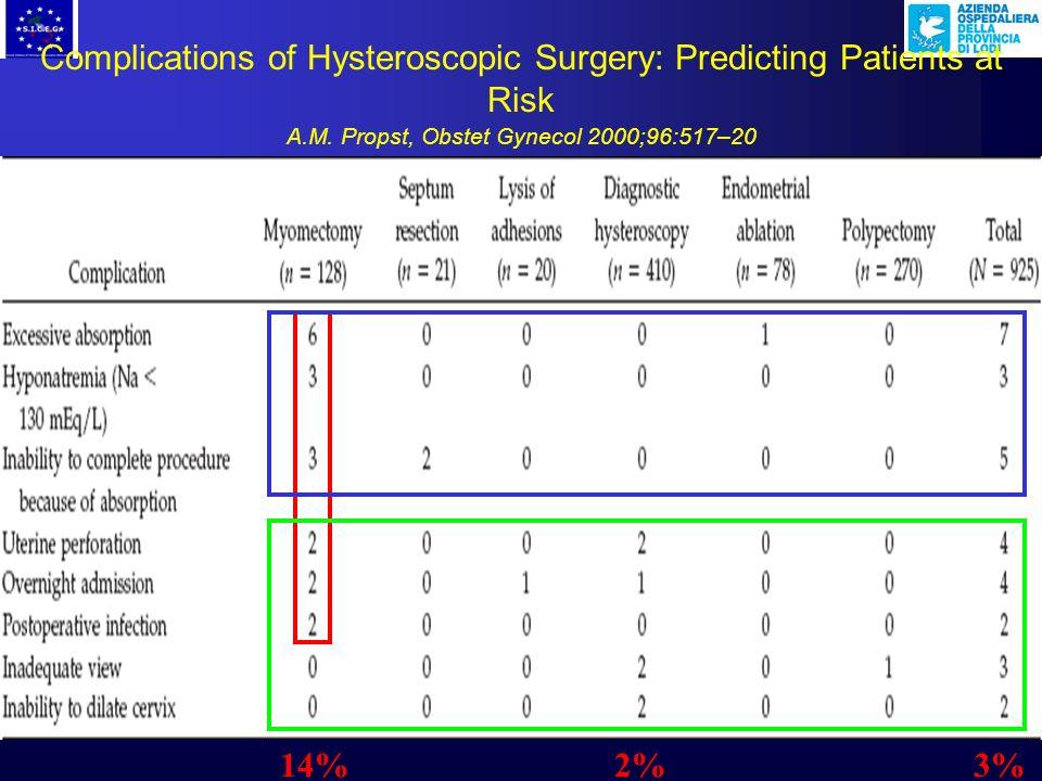 Complications of Hysteroscopy: A Prospective, Multicenter Study F. W. Jansen, Obstet Gynecol 2000;96:266 –70