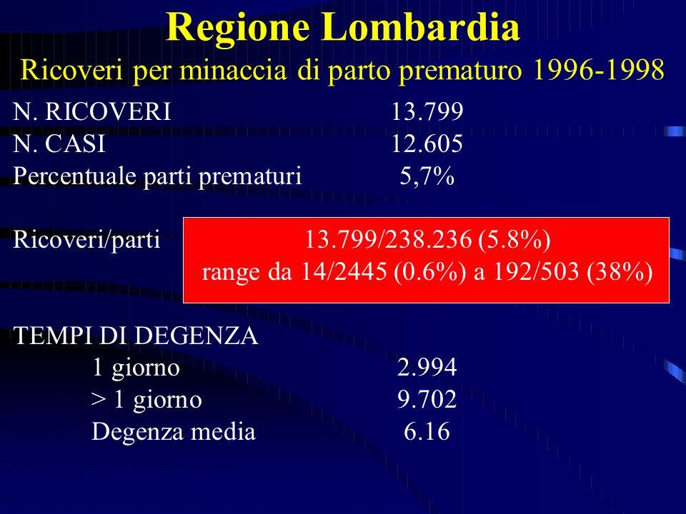 Regione Lombardia Ricoveri per minaccia di parto prematuro 1996-1998 N. RICOVERI13.799 N. CASI12.605 Percentuale parti prematuri5,7% Ricoveri/parti13.