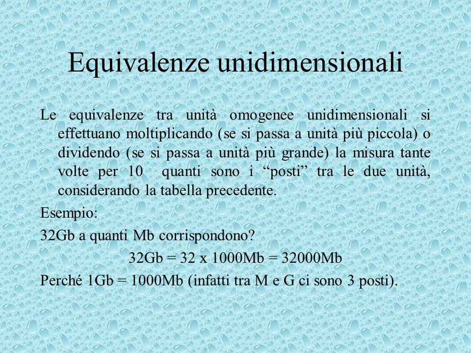 Equivalenze unidimensionali Le equivalenze tra unità omogenee unidimensionali si effettuano moltiplicando (se si passa a unità più piccola) o dividend