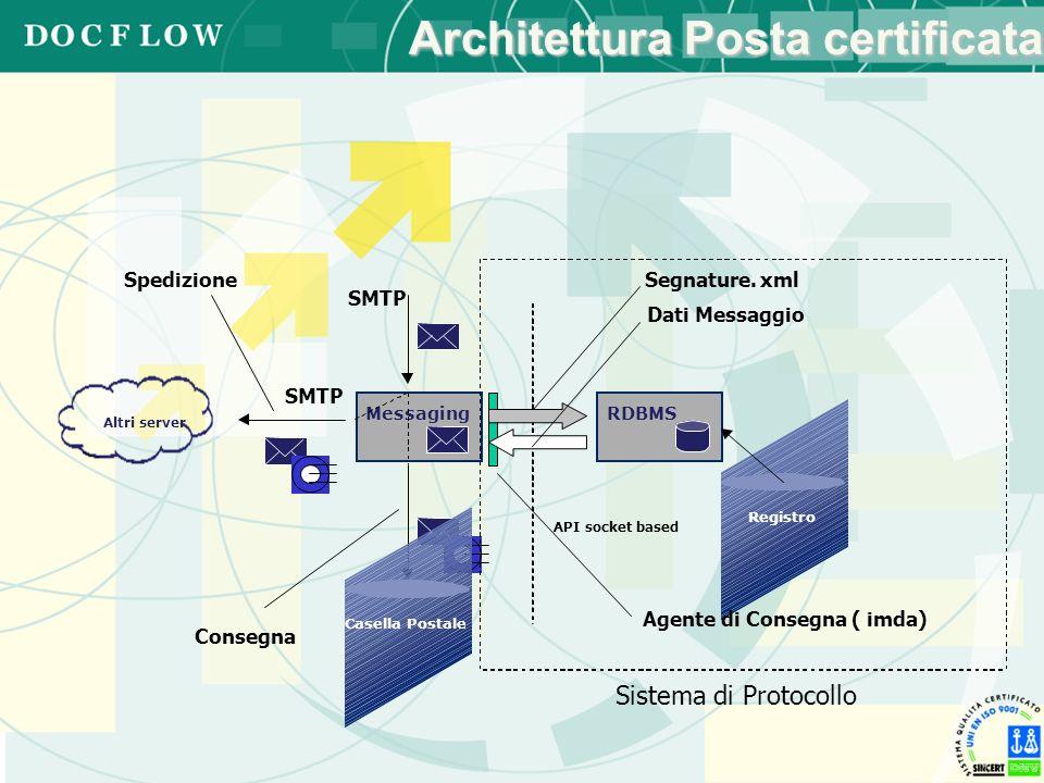 Architettura Posta certificata Sistema di Protocollo SMTP Casella Postale SMTP Altri server Consegna Spedizione