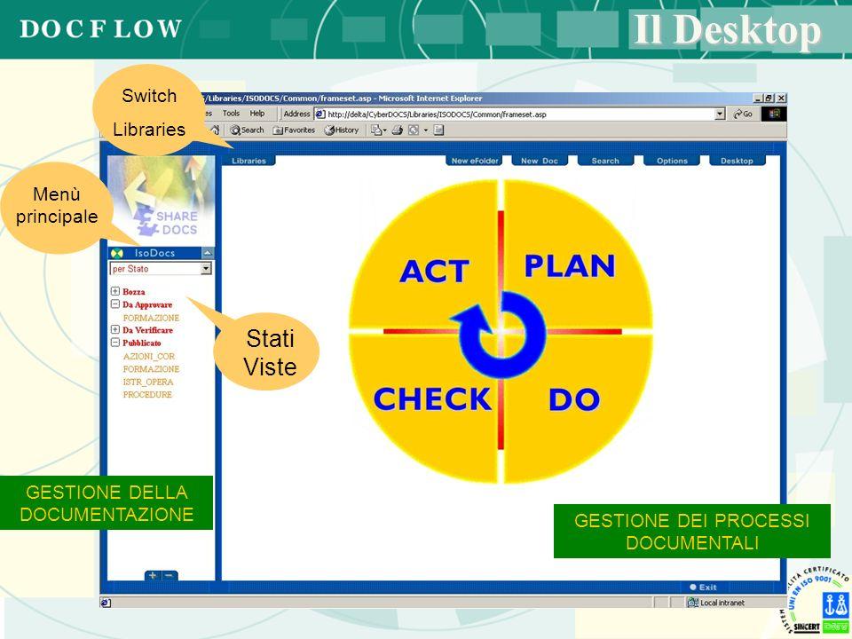 Il Desktop GESTIONE DELLA DOCUMENTAZIONE GESTIONE DEI PROCESSI DOCUMENTALI Menù principale Switch Libraries Stati Viste