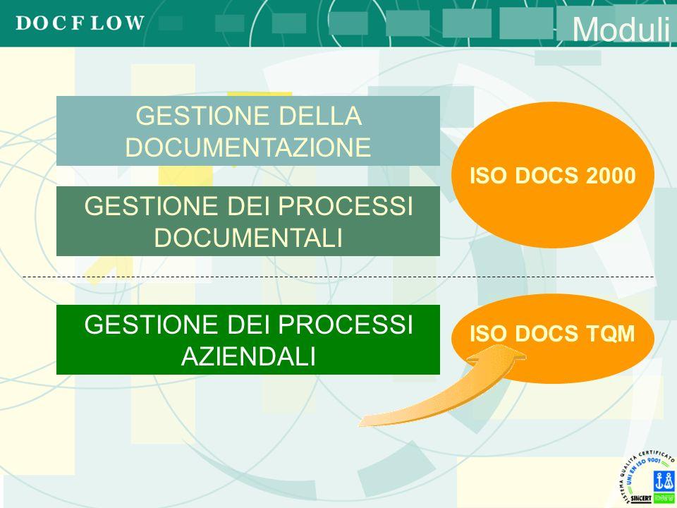 GESTIONE DEI PROCESSI AZIENDALI GESTIONE DELLA DOCUMENTAZIONE Moduli GESTIONE DEI PROCESSI DOCUMENTALI ISO DOCS 2000 ISO DOCS TQM
