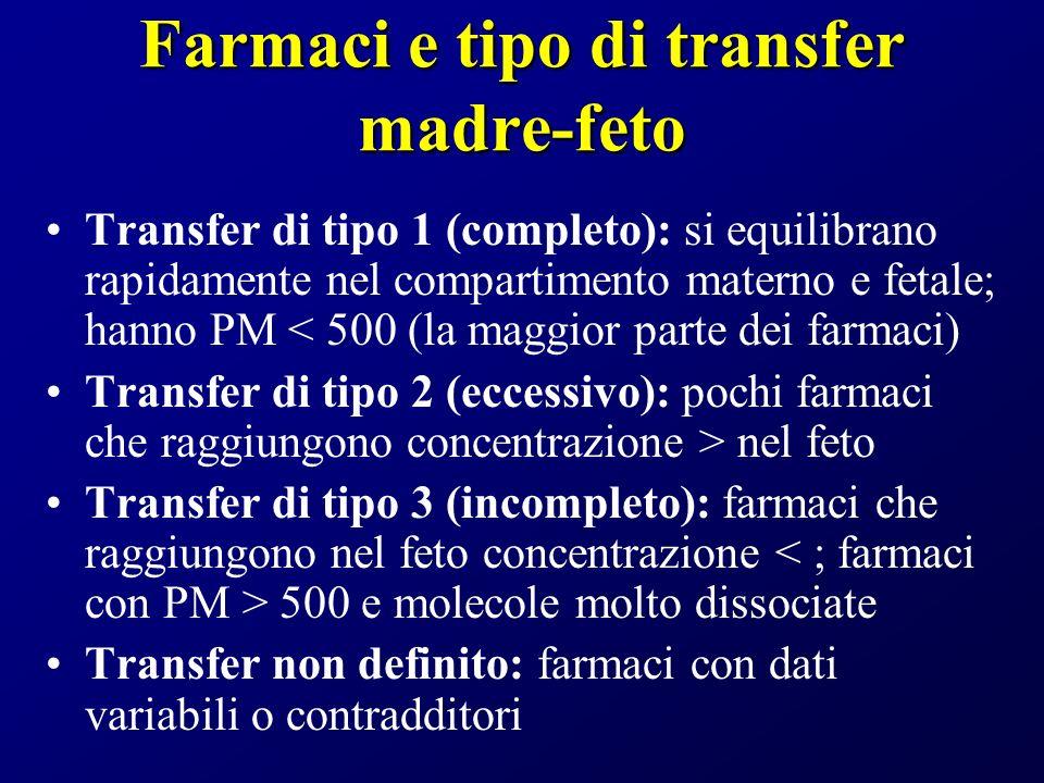 Farmaci e tipo di transfer madre-feto Transfer di tipo 1 (completo): si equilibrano rapidamente nel compartimento materno e fetale; hanno PM < 500 (la maggior parte dei farmaci) Transfer di tipo 2 (eccessivo): pochi farmaci che raggiungono concentrazione > nel feto Transfer di tipo 3 (incompleto): farmaci che raggiungono nel feto concentrazione 500 e molecole molto dissociate Transfer non definito: farmaci con dati variabili o contradditori