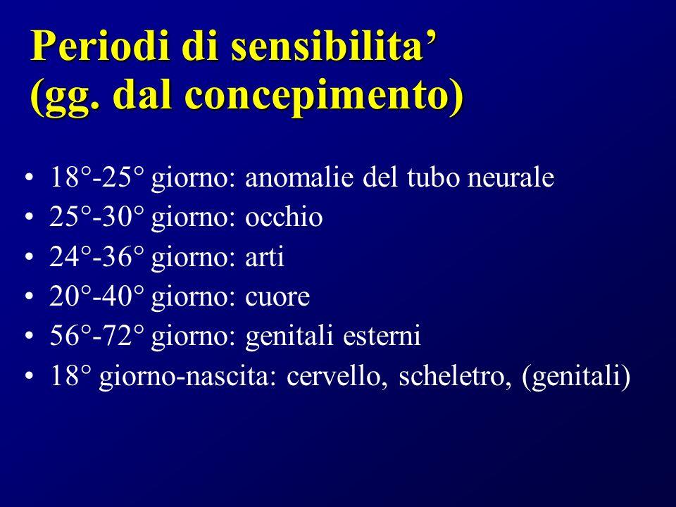 Periodi di sensibilita (gg. dal concepimento) 18°-25° giorno: anomalie del tubo neurale 25°-30° giorno: occhio 24°-36° giorno: arti 20°-40° giorno: cu