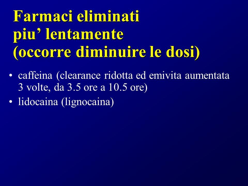 Farmaci eliminati piu lentamente (occorre diminuire le dosi) caffeina (clearance ridotta ed emivita aumentata 3 volte, da 3.5 ore a 10.5 ore) lidocaina (lignocaina)