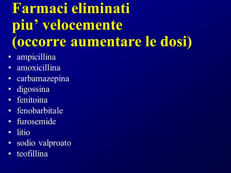 Farmaci eliminati piu velocemente (occorre aumentare le dosi) ampicillina amoxicillina carbamazepina digossina fenitoina fenobarbitale furosemide litio sodio valproato teofillina