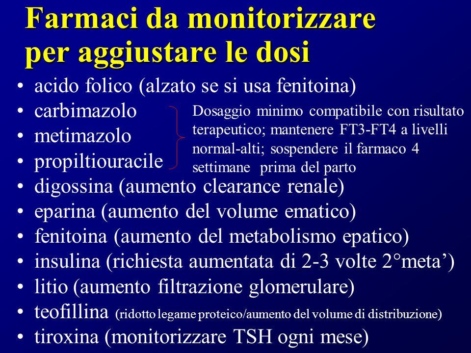 Farmaci da monitorizzare per aggiustare le dosi acido folico (alzato se si usa fenitoina) carbimazolo metimazolo propiltiouracile digossina (aumento clearance renale) eparina (aumento del volume ematico) fenitoina (aumento del metabolismo epatico) insulina (richiesta aumentata di 2-3 volte 2°meta) litio (aumento filtrazione glomerulare) teofillina (ridotto legame proteico/aumento del volume di distribuzione) tiroxina (monitorizzare TSH ogni mese) Dosaggio minimo compatibile con risultato terapeutico; mantenere FT3-FT4 a livelli normal-alti; sospendere il farmaco 4 settimane prima del parto